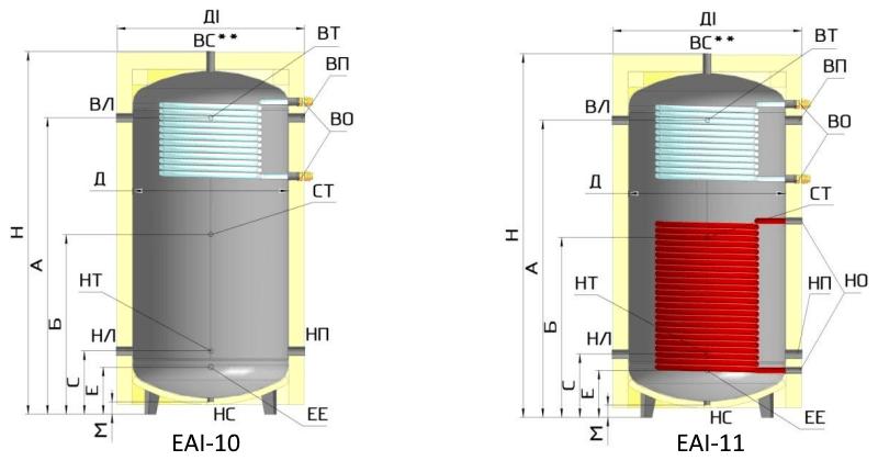 Габариты теплоаккумуляторов EAI